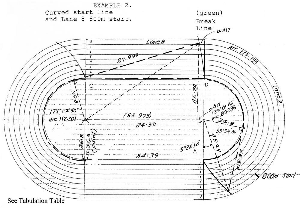 know your oval  fun facts about tracks