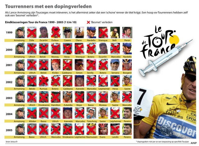 tour_de_france_renners_met_dopingverleden_armstrong