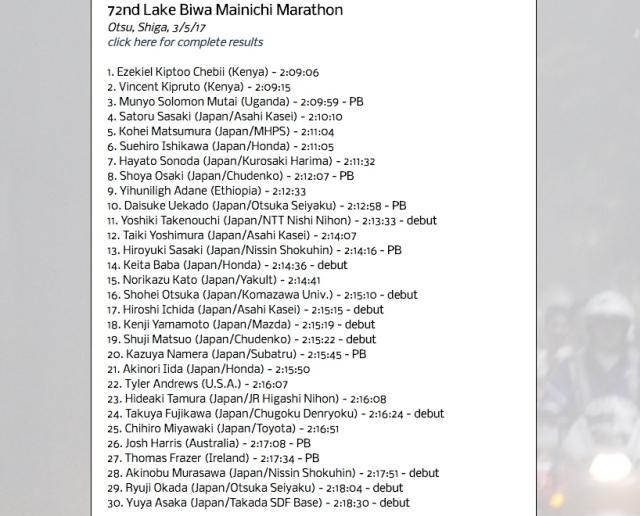 Lke Biwa Results